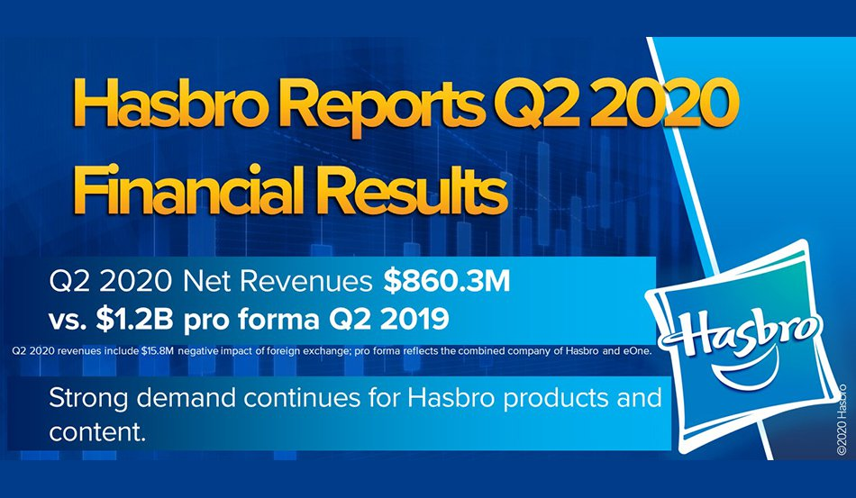 Hasbro Reports Second Quarter 2020 Financial Results