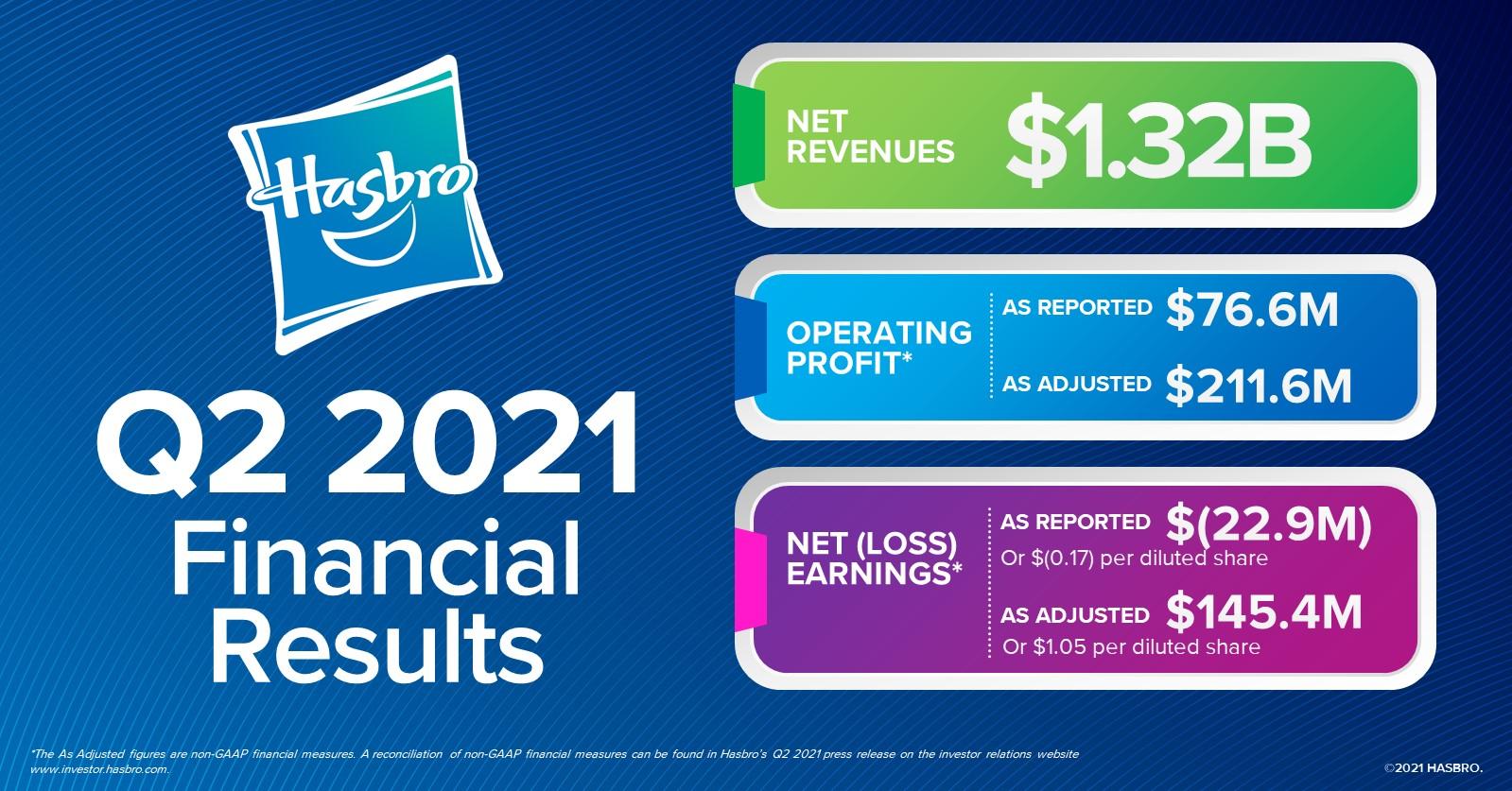 Hasbro Reports Second Quarter 2021 Financial Results