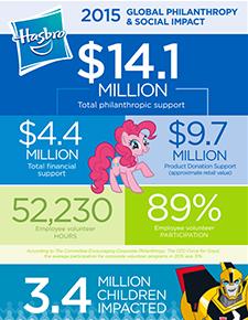 2015 Corporate Philanthropy Update